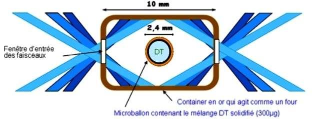 Le microballon contenant quelques centaines de microgrammes de deutérium et de tritium est placé dans un conteneur. Des ouvertures permettent d'y faire pénétrer les faisceaux laser qui chauffent les parois internes. Celles-ci émettent un rayonnement X intense qui apporte l'énergie nécessaire au microballon pour le comprimer, le chauffer et déclencher les réactions de fusion. Ce microballon est une petite coquille de polymère d'une épaisseur de 200 micromètres, remplie avec un mélange de deutérium (D) et de tritium (T). Ces deux isotopes de l'hydrogène se présentent sous forme de gaz aux conditions normales de température et de pression (température et pression ambiantes). © CEA