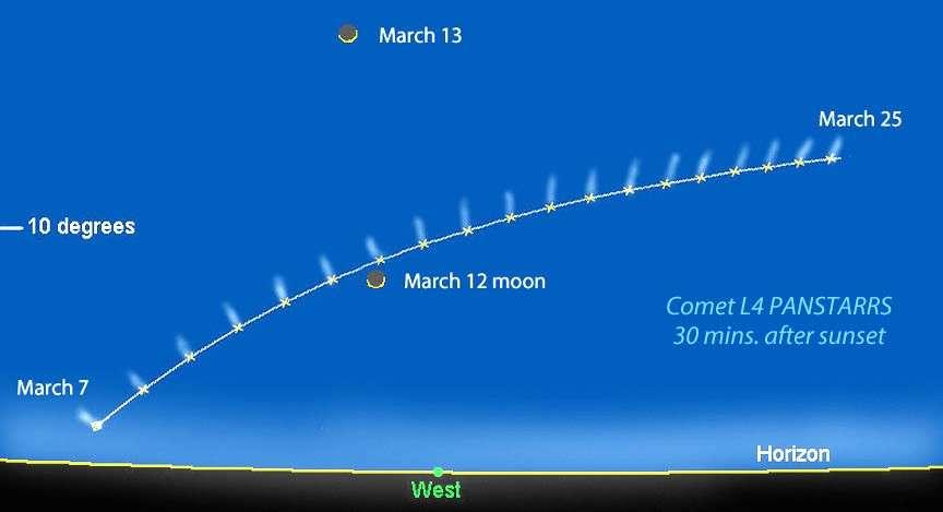 Dans les jours qui viennent, la comète Panstarrs va peu à peu s'éloigner de l'horizon tout en se dirigeant vers le nord. © Bob King