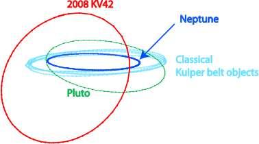 L'orbite de 2008 KV42 (rouge) comparée à celle de Pluton (vert), Neptune (bleu foncé) et de certains objets de la Ceinture de Kuiper (bleu clair). Crédit CFEPS