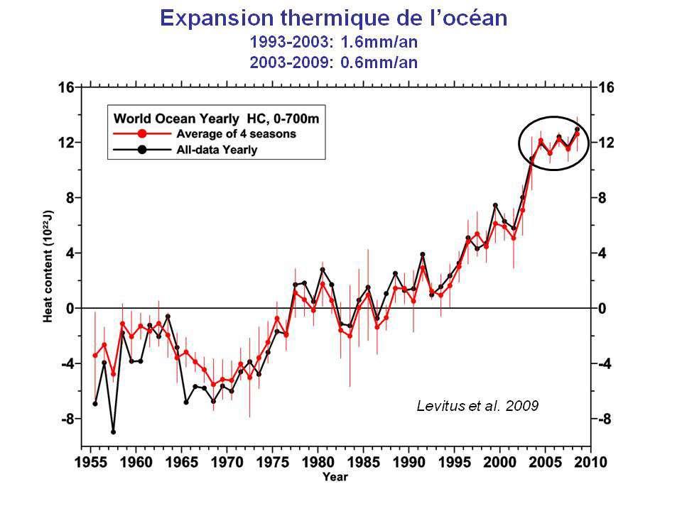 Évolution du contenu thermique des 700 premiers mètres de l'océan et « expansion » correspondante. © Levitus et al. 2009 GRL (Geophysical Research Letter)