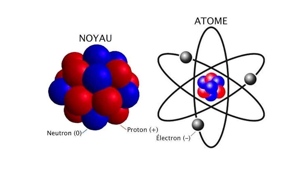 L'atome est formé d'une masse concentrée, le noyau, et de beaucoup de vide autour. Le nombre et la répartition de ses composants déterminent ses propriétés chimiques et physiques. © scrabbleenimages.wordpress.com