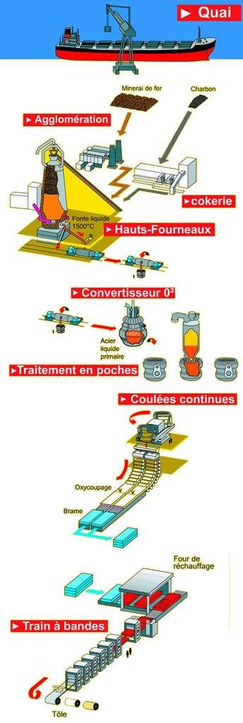 Le cycle de fabrication de l'acier. © Arcelor-Mittal