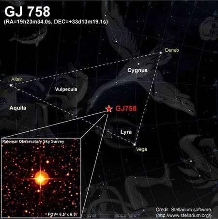 La localisation de l'étoile GJ 758 sur la sphère céleste sur une image de Hubble. Crédit : Stellarium software