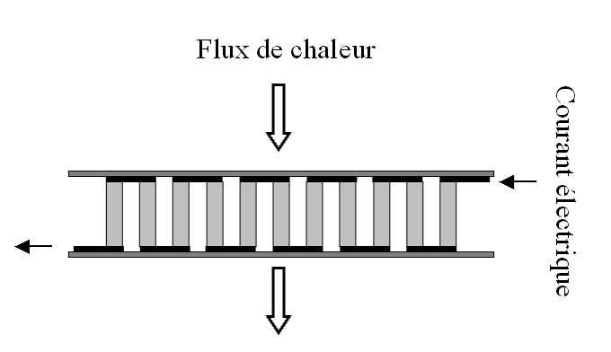 Schéma d'une cellule à effet Peltier. © David Berardan, Wikipédia, CC by-sa 3.0