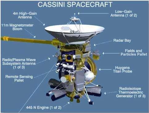 La sonde Cassini et le module Huygens. On remarque les deux antennes coaxiales (High gain, la grande parabole, et low gain, dont il existe une sœur, non visible sur ce schéma). Le magnétomètre est installé au bout d'une perche de 11 m, pour éviter les perturbations des masses métalliques de la sonde. © Nasa, JPL, Caltech