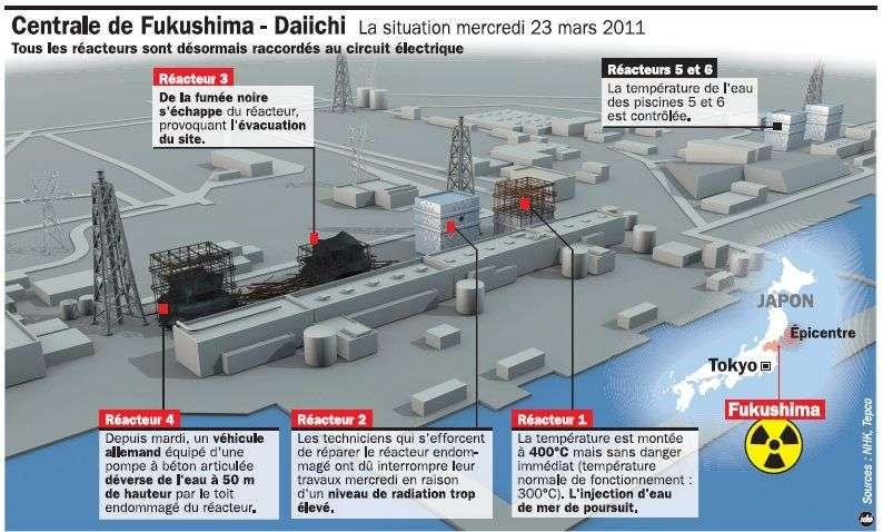 La centrale nucléaire de Fukushima-Daiichi le 23 mars 2011. Les réacteurs 1, 3 et 4 ont été totalement détruits par des explosions. Dans l'unité 2, encore debout, une fuite radioactive complique l'intervention des techniciens. © idé