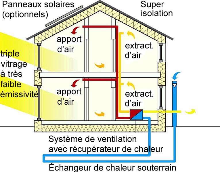 La maison passive et son fonctionnement