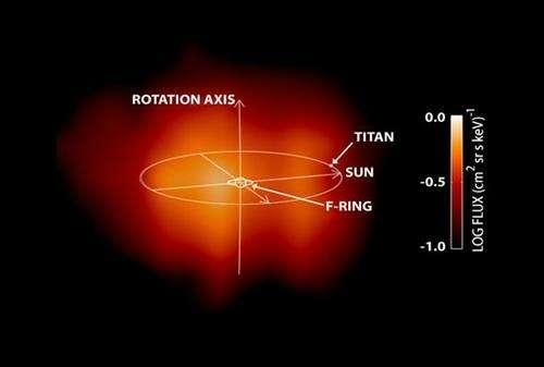 La magnétosphère de Saturne