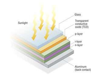 Composition couche par couche d'une cellule photovoltaïque au silicium amorphe. Les trois strates (layers) de ce matériau, respectivement dopées n, i et p, sont colorées en vert et en violet. Elles sont entourées d'éléments conducteurs (aluminium en bas, et TCO, transparent conducting oxides, au-dessus). © NREL