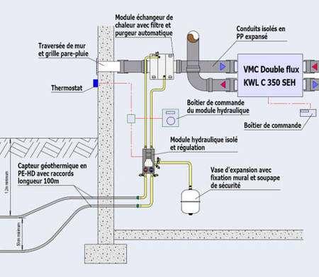 Le puits canadien est couplé avec une VMC simple ou (mieux) double flux. © Helios
