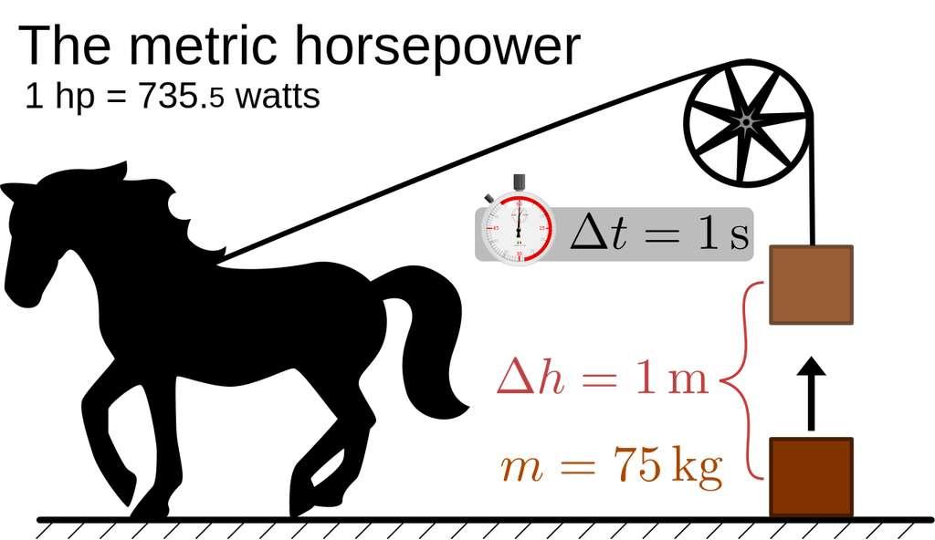 Le «cheval-vapeur» (The metric horsepower, en anglais sur le schéma) est la puissance développée par un cheval pour remonter de 1 m une masse de 75 kg en 1 s, soit 735,498.75 W. (Attention : le cheval-vapeur du système métrique ne doit pas être confondu avec le horsepower, évoqué plus haut, qui lui vaut 745,699.872 W.) © Wikipédia, CC by-sa 3,0