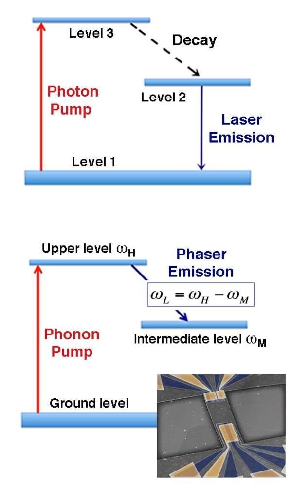 Avec un laser optique conventionnel, on utilise trois niveaux d'énergie quantifiés, ce qui est représenté sur le schéma du haut. Par un procédé dit de pompage optique (photon pump), une population d'électrons (par exemple) est déplacée d'un niveau d'énergie 1 (level 1) au niveau d'énergie 3 (level 3). Elle passe ensuite au niveau 2 (level 2), pour finalement retomber par émission stimulée au niveau fondamental (level 1). Le dispositif électromécanique des chercheurs, présenté en bas à droite, sur une puce possède des niveaux d'énergie similaires. Mais il s'agit ici de niveaux d'énergie associés à des vibrations. On peut donc produire avec lui un effet saser (ou phaser). © Mahboob, NTT Basic Research Laboratories