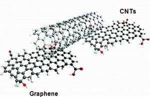 Le G-CNT est composé de nanotubes de carbone (CNTs) reliant entre elles des plaques de graphène. © Yang Yang et al.