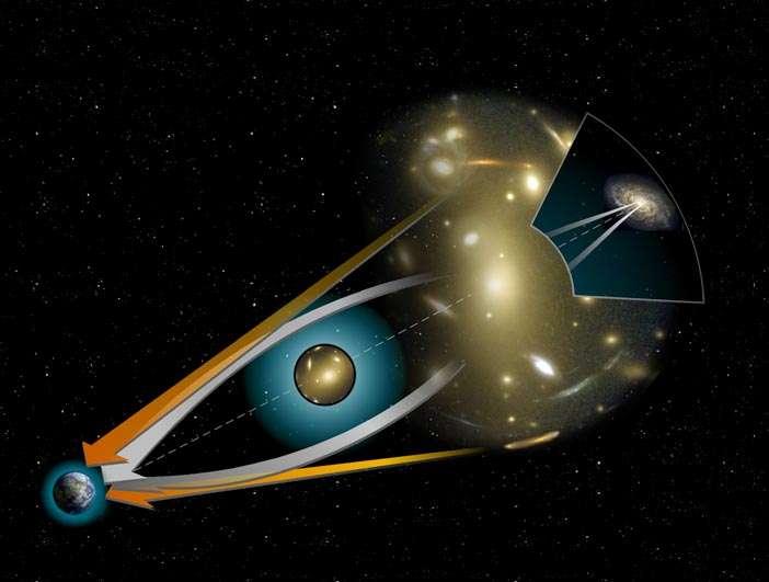 Principe d'une lentille gravitationnelle. La lumière (représentée en blanc) de la source (en arrière-plan) est déviée par la gravité de la lentille (entre la source et l'observateur). © Nasa/STScI.