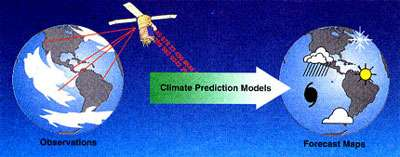 Figure 14 Des données de qualité (non entachées d'erreur) sur les conditions du moment, et des modèles numériques réalistes pour projeter cet état dans le futur sont au cœur des efforts des chercheurs, non seulement pour comprendre El Niño, mais aussi pour prévoir quand des événements se produiront dans le futur, et quels seront leurs impacts.