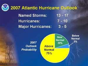 Les prévisions de la NOAA pour l'été dans l'Atlantique nord ne sont pas très gaies : sur 13 à 17 à 17 tempêtes, 7 à 10 deviendront des ouragans dont environ 4 (plus ou moins 1) seront de grande ampleur. Au total, les trois quarts de ces événements seront au-dessus de la moyenne et seulement 5 % au-dessous. Crédit : NOAA
