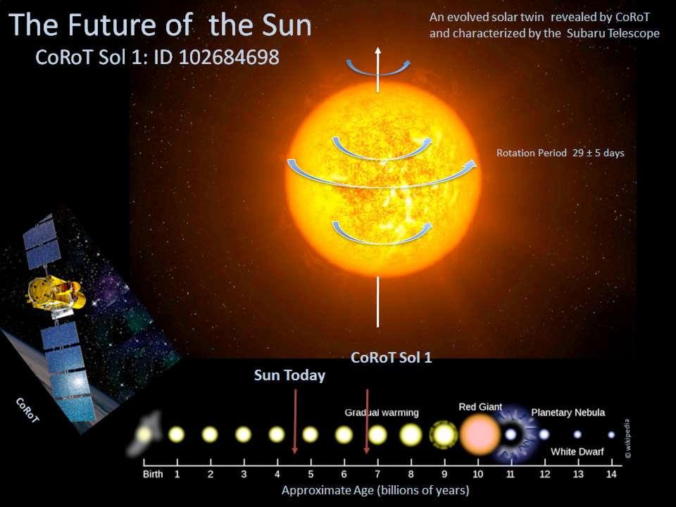 Stades d'évolution du Soleil (Sun sur le schéma) et de l'étoile Corot Sol 1 (vue d'artiste) dans leur cycle de vie. Corot Sol 1 est plus vieille que notre étoile d'environ deux milliards d'années. © Jose Dias do Nascimento et al., NAOJ