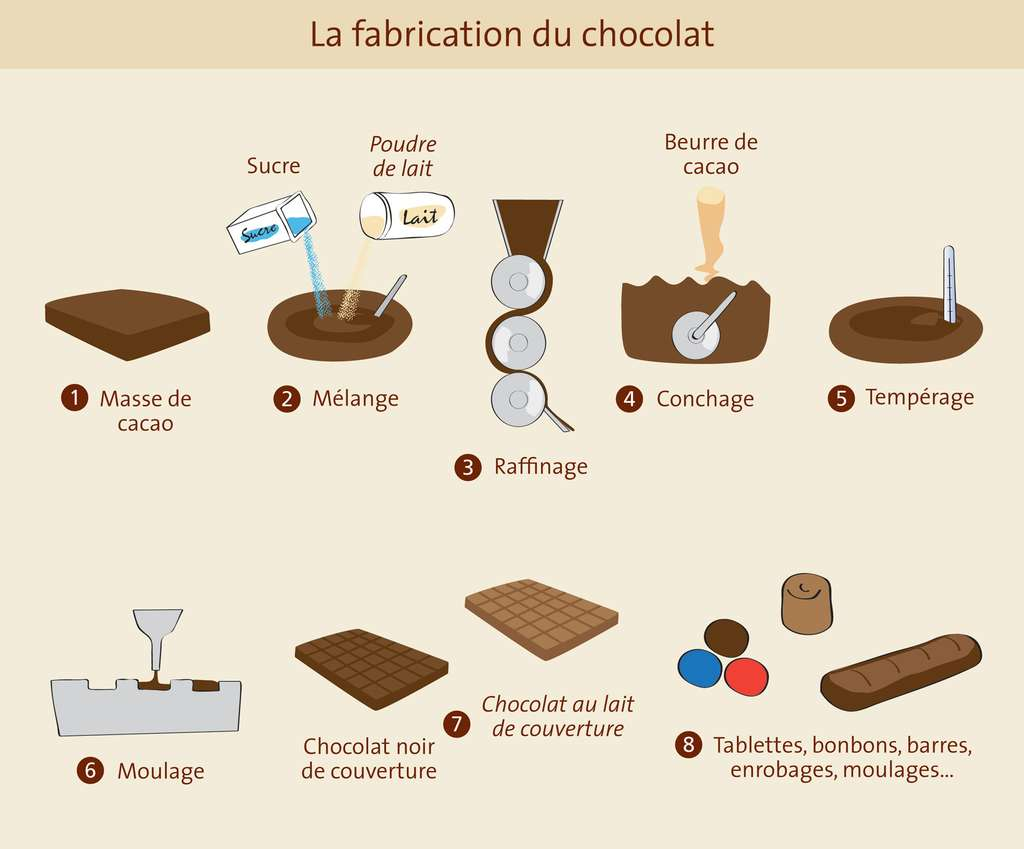 La fabrication du chocolat. © Gwendolin Butter