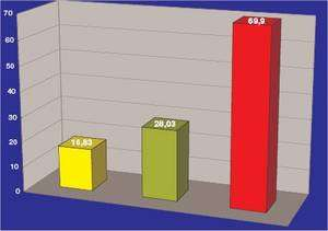 Résultats des dosages de PCB, en picogrammes par gramme de matière grasse dans les trois groupes étudiés. Les quantités mesurées sont de 16,83 pg/g dans le groupe 3 (témoin, indiqué en jaune), de 29,03 pg/g dans le groupe 2 (vit au bord du fleuve mais mange peu de poisson, en vert) et de 69,9 pg/g dans le groupe 1 (vit au bord du fleuve et mange du poisson, en rouge). © ASEP/WWF
