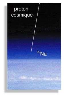 Les réactions induites par la collision du proton cosmique sur les noyaux de l'atmosphère peuvent produire des espèces radioactives (14C, 22Na) dont certaines (le 22Na notamment) peuvent se désintégrer par radioactivité ß+