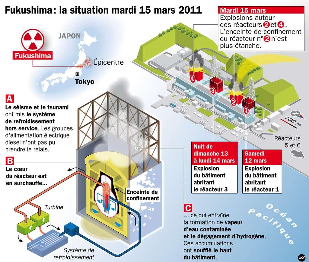 Le réacteur 2 de Fukushima-1 et le lieu des différents incidents qui s'y sont déroulés depuis 2 jours. L'incendie au niveau du réacteur 4 n'est pas figuré ici. © Idé