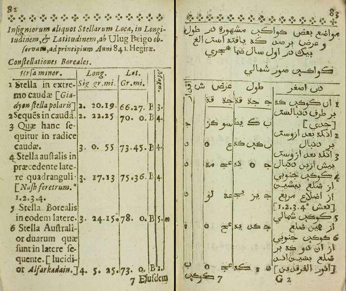 Page de la première édition occidentale du catalogue d'Ulugh Beg, traduit et commenté par John Greaves (Oxford, 1648). © DP