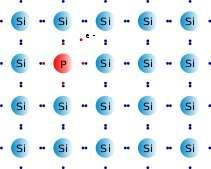 Organisation atomique d'un semi-conducteur, ici du silicium (Si) dopé n. Un atome de Si a été remplacé par un atome de phosphore (en rouge). L'un des électrons du phosphore (e-) ne peut pas établir de liaison avec un atome voisin. Il peut donc facilement se déplacer. © Guillom, Wikimedia Commons, cc by sa 3.0