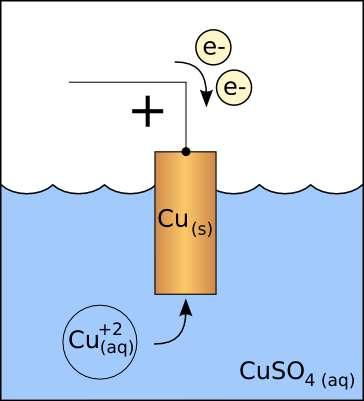 Principe de fonctionnement d'une cathode en cuivre. © Jleedev, Wikipedia, CC by-sa 3.0