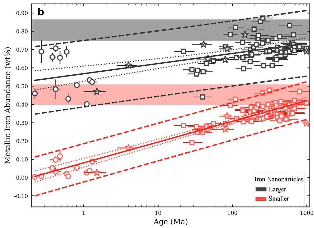 L'abondance des nanoparticules de fer sur la Lune augmente avec le temps, mais diffère en fonction de leur taille. Des nanoparticules de fer plus grosses ont été trouvées en plus grande abondance, mais semblent se former globalement plus lentement que les nanoparticules de fer plus petites. Les premières seraient issues de matériaux déjà présents sur la Lune ou déposés là par des impacts de météorites. Les secondes seraient le résultat de l'exposition de la surface au vent solaire. © Tai Udovicic, Université de l'Arizona du Nord