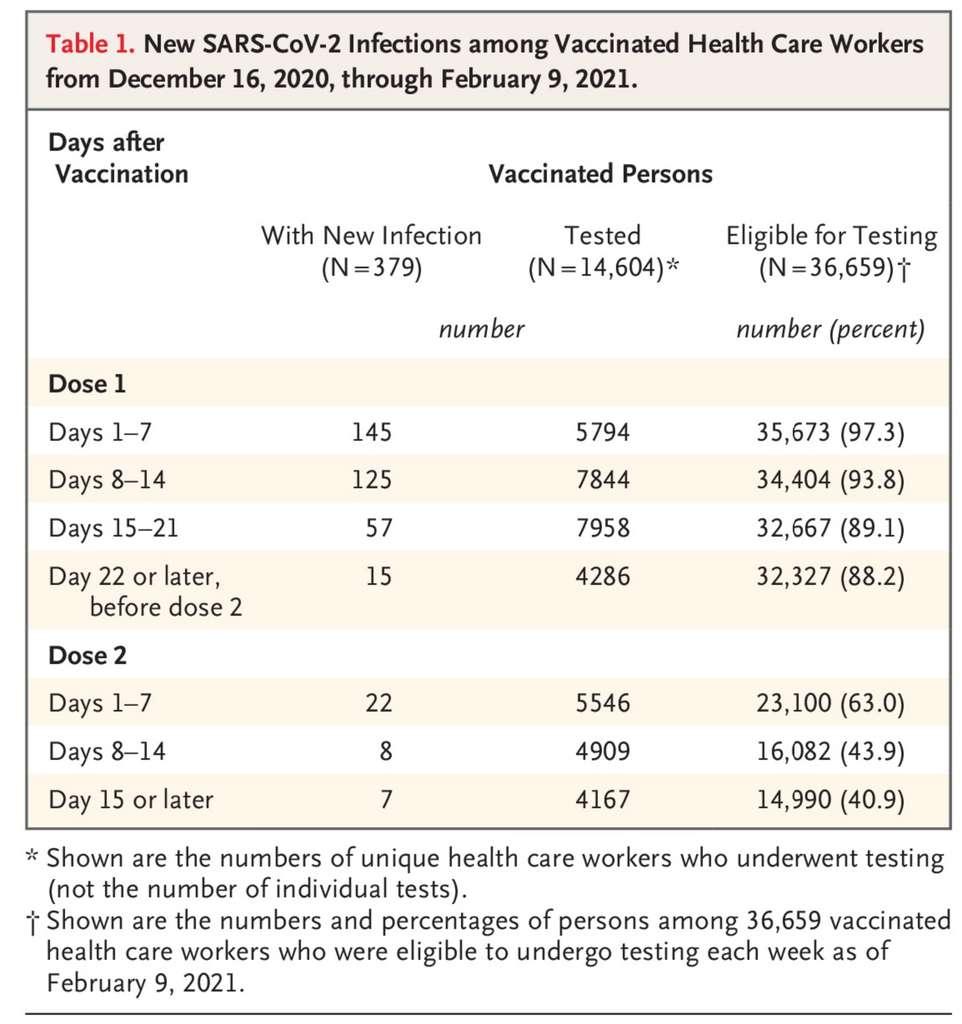 Le nombre de nouvelles infections chez le personnel soignant de l'université de Los Angeles et de San Diego en fonction de leur vaccination. © Jocelyn Keehner et al. NEJM