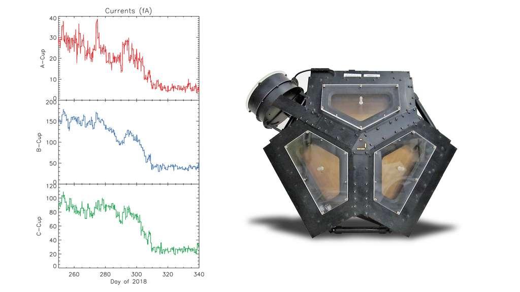 Le Plasma Science Experiment (PLS) de Voyager, à droite, mesure le courant électrique du flux de plasma constitutif du vent solaire. Depuis le 5 novembre (309e) jour de l'année, on observe une chute brutale du courant électrique. Les trois graphes correspondent à trois directions. L'environnement tout autour de la sonde, autrefois dominé par les particules du vent solaire, a donc changé. © Nasa/JPL-Caltech/MIT