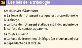 Les lois de la tribologie