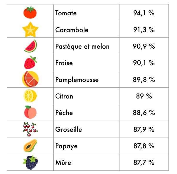 Le top 10 des fruits qui contiennent le plus d'eau. © CD, Futura