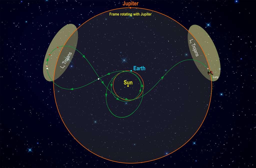 Ce schéma illustre la trajectoire de la mission. En forme de bretzel, il décrit le parcours de la sonde, de son lancement, avec deux survols de la Terre, au survol du dernier astéroïde cible, en 2033. © Southwest Research Institute