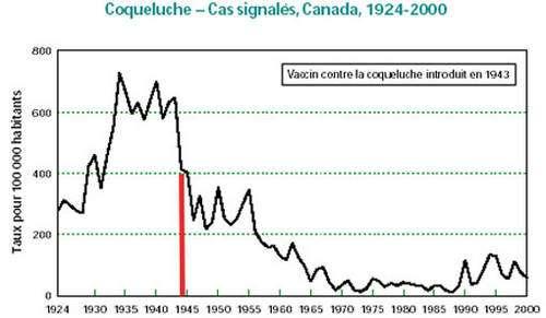 Ce graphique montre qu'au cours du temps, les cas de coqueluche ont globalement chuté au Canada depuis 1924. La vaccination, introduite en 1943, est l'un des facteurs y ayant contribué. © DR