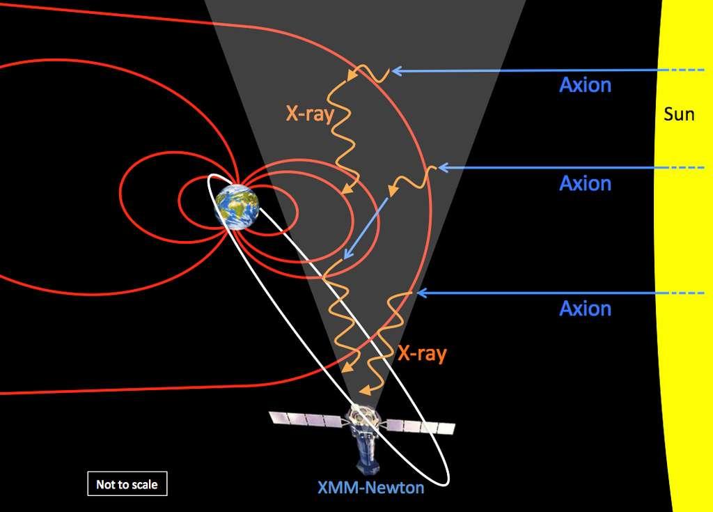 Ce schéma illustre l'hypothèse avancée pour expliquer une curieuse anomalie dans la fond de rayonnement X observée par XMM-Newton. Des axions produits par le Soleil se convertiraient en photons X (X rays) lorsqu'ils pénètrent dans la magnétosphère (lignes de champs rouges) de la Terre. © University of Leicester