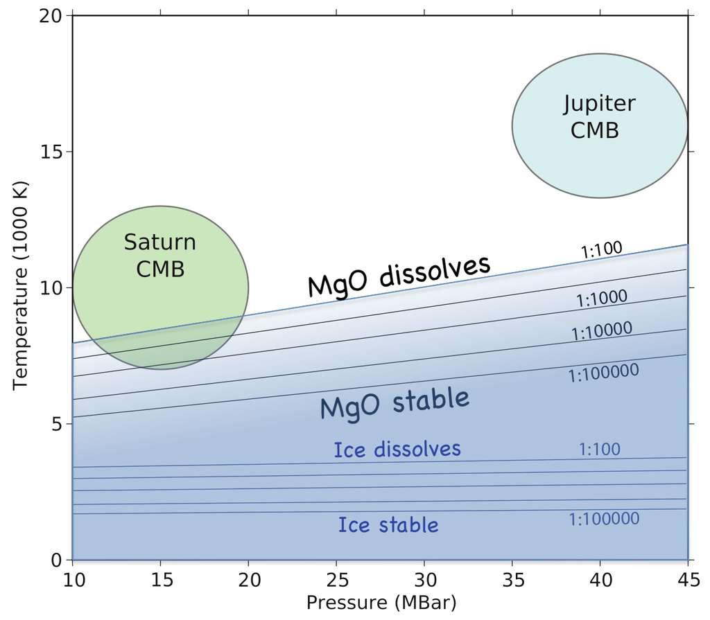 On pense que les géantes gazeuses se sont formées par accrétion d'hydrogène et d'hélium gazeux autour d'un protocœur initial de roches et de glaces. Des calculs pour étudier la solubilité des roches dans l'hydrogène liquide, en choisissant l'oxyde de magnésium comme un exemple représentatif des matériaux rocheux, montrent que MgO est très soluble dans l'hydrogène liquide pour des températures supérieures à environ 10.000 K. On voit sur le diagramme ci-dessus les zones où glace et MgO se dissolvent dans l'hydrogène et où se trouvent les cœurs des géantes. En ordonnées on a la température en milliers de kelvins et en abscisses la pression en millions de bars. © Burkhard Militzer