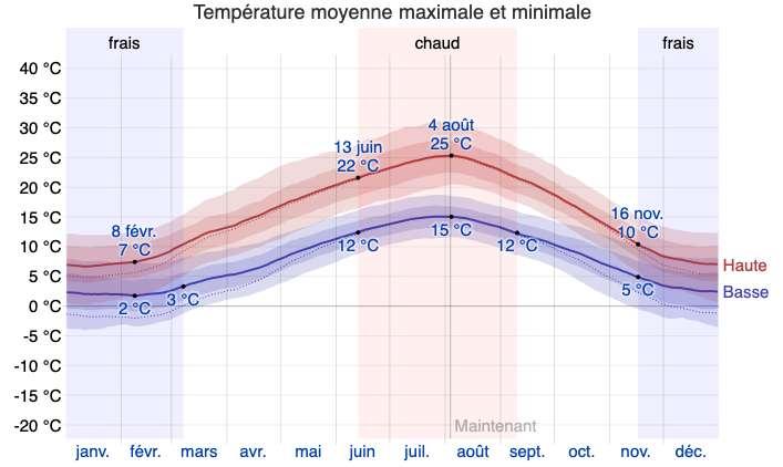 À Paris, le jour le plus chaud de l'année est le 4 août, avec 25 °C en moyenne, et le jour le plus froid est le 8 février, avec 7 °C. © weatherspark