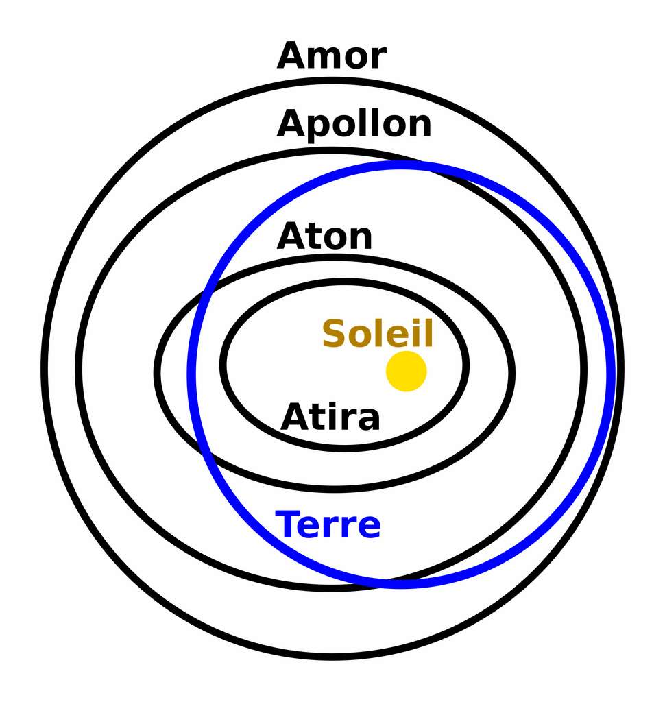 Schéma représentant les groupes d'astéroïdes proches de la Terre. © Berklas et SenseiAC, Wikimedia Commons, CC0 1.0, domaine public