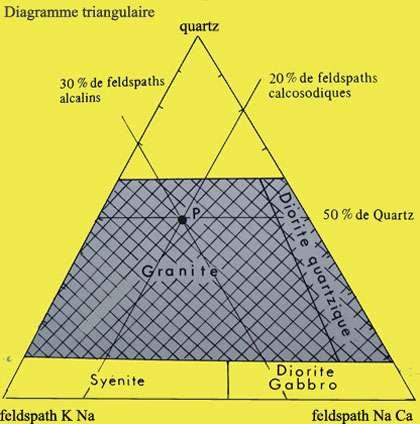 Diagramme triangulaire et situation d'un granite.