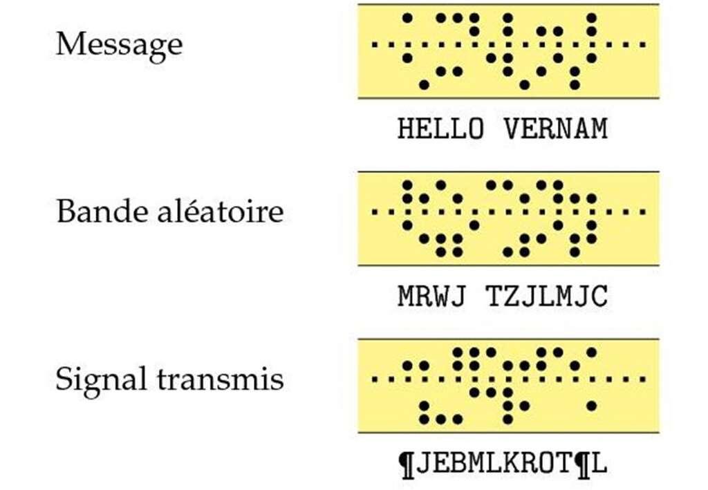 Le « système de Vernam » : la première bande perforée contient le message en clair. Les signaux sont combinés avec ceux d'une deuxième bande perforée contenant des caractères aléatoires. Le résultat de la combinaison est un signal chiffré, illustré ici par une troisième bande. Ce signal est transmis par le système télégraphique. À la réception, une bande perforée identique à la bande aléatoire utilisée à l'émission permet de reconstituer le message en clair à partir du signal reçu. © P. Guillot