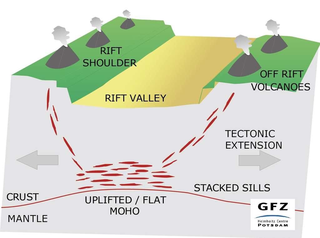 Des sills (ou couches filons) horizontaux contenant du magma se forment au-dessus de la discontinuité de Mohorovičić (ou Moho), marque la limite entre la croûte terrestre (crust) et le manteau supérieur (mantle), sous le fossé d'effondrement d'un rift provoqué par des plaques en extension. Les contraintes tectoniques guident alors parfois la progression du magma vers la surface, en direction de l'extérieur de la vallée du rift, ce qui explique la formation de volcan hors du rift (Off rift) ou sur son épaulement (shoulder). © R. Milkereit, GFZ