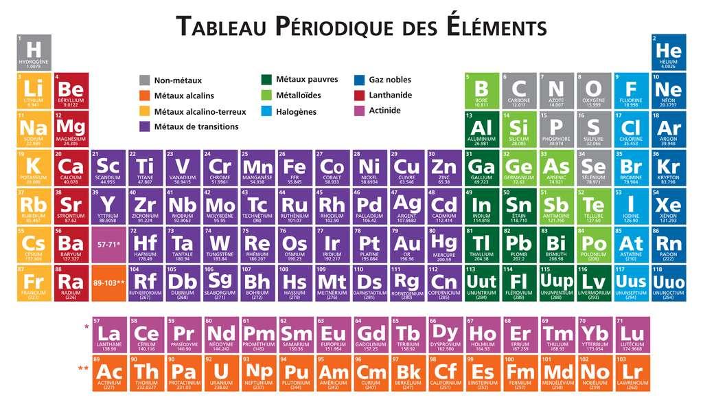 Le tableau périodique des éléments de Mendeleïev représente tous les éléments chimiques, ordonnés par numéro atomique croissant et organisés en fonction de leur configuration électronique. On recense aujourd'hui 118 éléments connus. © julie deshaies, Shutterstock
