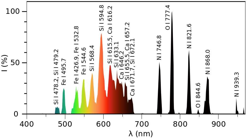 Ce spectre d'émission de la foudre en boule a été tracé à partir des données fournies dans la publication scientifique de Jianyong Cen. Les pics d'émission sont annotés : on remarque ceux du silicium, du fer, du calcium, de l'azote et de l'oxygène. L'axe vertical représente l'intensité lumineuse (%) et l'axe horizontal la longueur d'onde (nm). © Olli Niemitalo, Wikipédia, DP