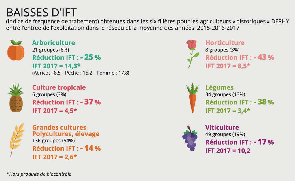 Les nouvelles pratiques testées dans les fermes pilotes DEPHY ont permis de réduire le nombre de traitements. © Ministère de l'Agriculture, p. 30