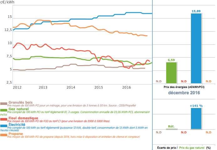 Évolution du prix des principales énergies (chauffage et eau chaude sanitaire en maison individuelle) en France de début 2012 à fin 2016, intégrant un abonnement éventuel. © Baromètre des énergies GRDF, d'après les données du Service d'observation et des statistiques du ministère de l'Environnement, de l'énergie et de la mer (SOeS)