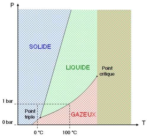 Diagramme température – pression de l'eau. © Vidralta, Wikimedia CC by 3.0