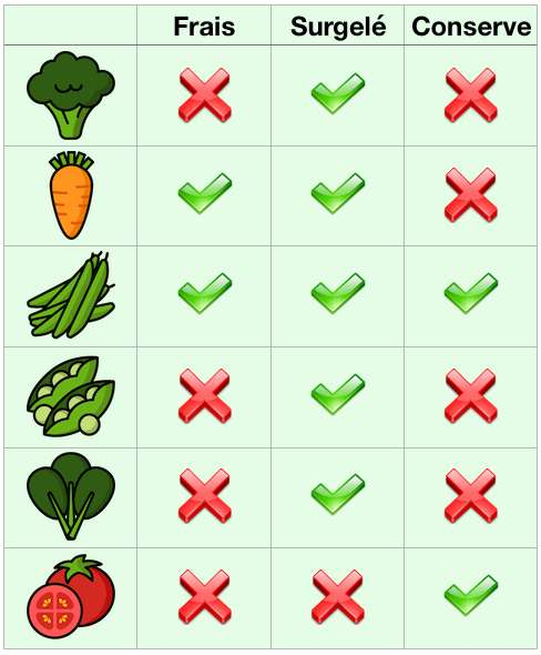 Sous quelle forme les légumes gardent-ils le mieux leurs qualités nutritionnelles ? © Céline Deluzarche, Stockio.com