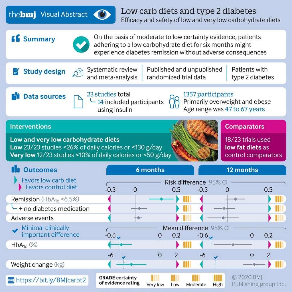 Si à six mois les effets semblent être encourageants, ce n'est pas le cas après un an. © British Medical Journal