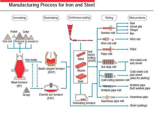 Schéma de la production des fers et aciers. © energymanagertraining.com